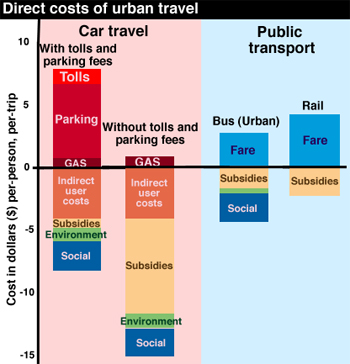 SVS Parking - What are The Costs