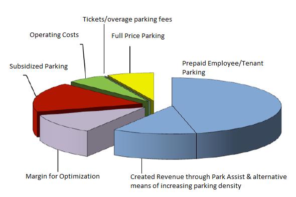 SVS Parking -Transporation and Valet Services